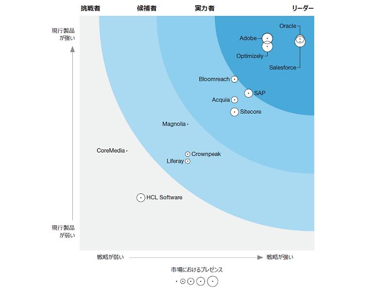 The Forrester Wave: デジタルエクスペリエンスプラットフォーム 2021年第3四半期
