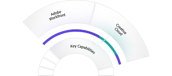 Content and Commerce Chart