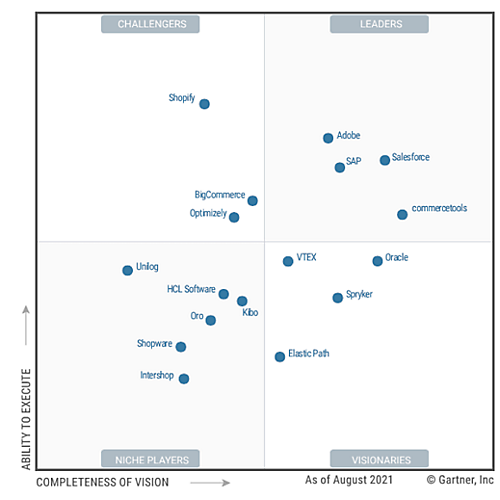 May 2020 Magic Quadrant for Personalization Engines