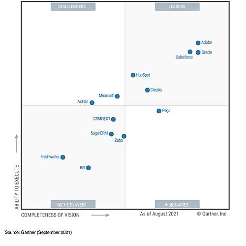 July 2020 Gartner Magic Quadrant for CRM Lead Management